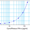 Typical Cyno IFN Alpha standard curve from 25 to 1600 pg/ml using PBL Cyno/Rhesus Interferon Alpha ELISA (46100)