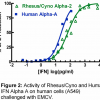 Rhesus/Cynomolgus IFN Alpha 2 (14110) and Human IFN Alpha A Activity on Human A549 Cells Challenged with EMCV